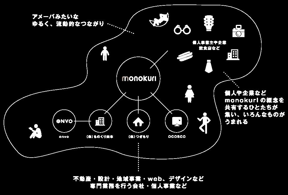 monokuri